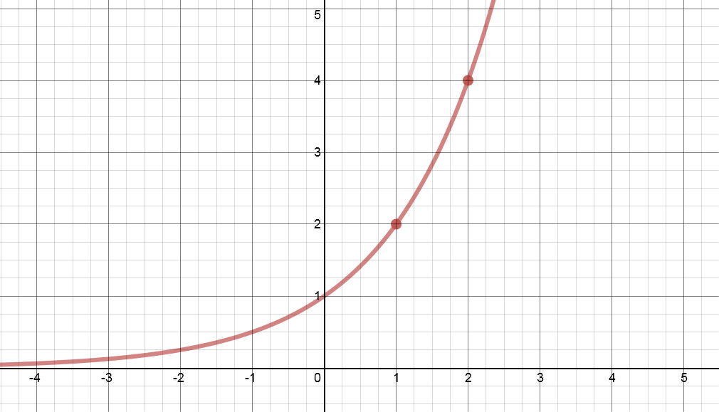 Linear Function Graph y x an Exponential Function y 2 x