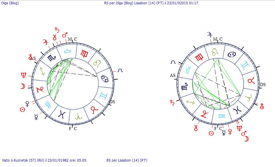 Чиро дешиполо активная астрология