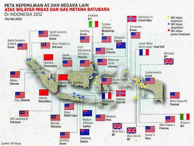 Negara-negara yang menikmati sumber alam Indonesia....!!!