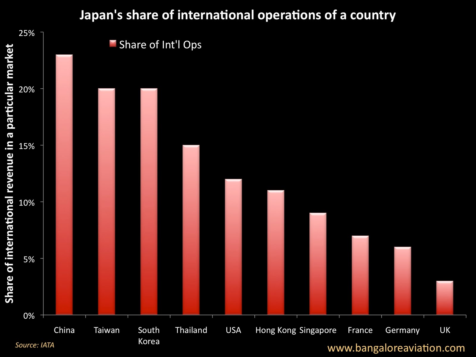 Potential impact of Japan earthquake on the air transport industry ...