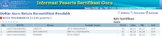 Peserta Sertifikasi Guru 2013 Yogyakarta img