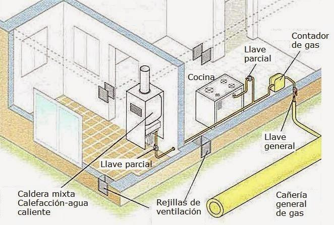Gas natural instalacion calefaccion interesting best for Cuanto cuesta instalar calefaccion gas natural