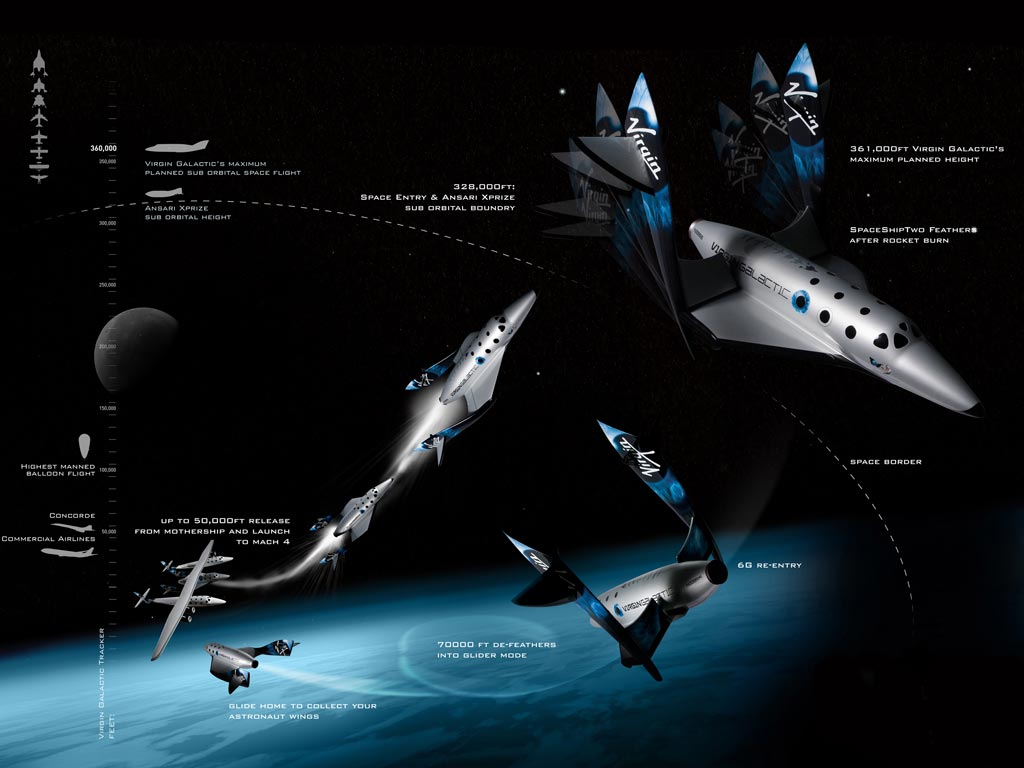 """Virgin Galactic Space Ship Two mission profile including """" feathered ..."""