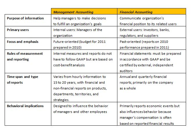 similarities and differences between financial and managerial accounting Similarities & differences of financial management accounting atrill and mclaney draw a distinction between financial and management accounting.