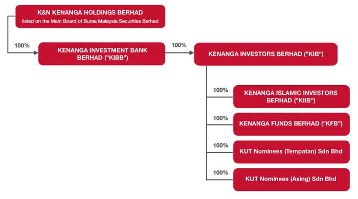 Kenanga Structure
