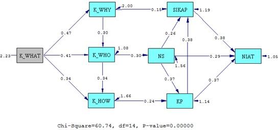Langkah langkah analisis jalur path analysis olah data statistik langkah langkah analisis jalur path analysis path diagram ccuart Choice Image