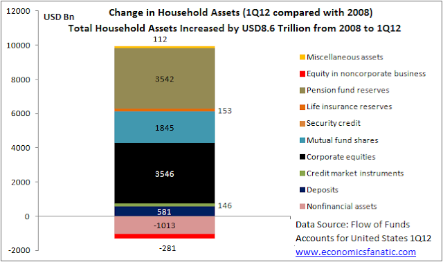 Change in Household Assets (1Q12 Compared with 2008)
