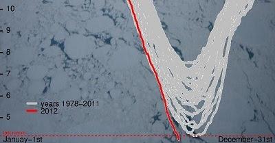 Arctic Sea Ice Extent 1978-2012.