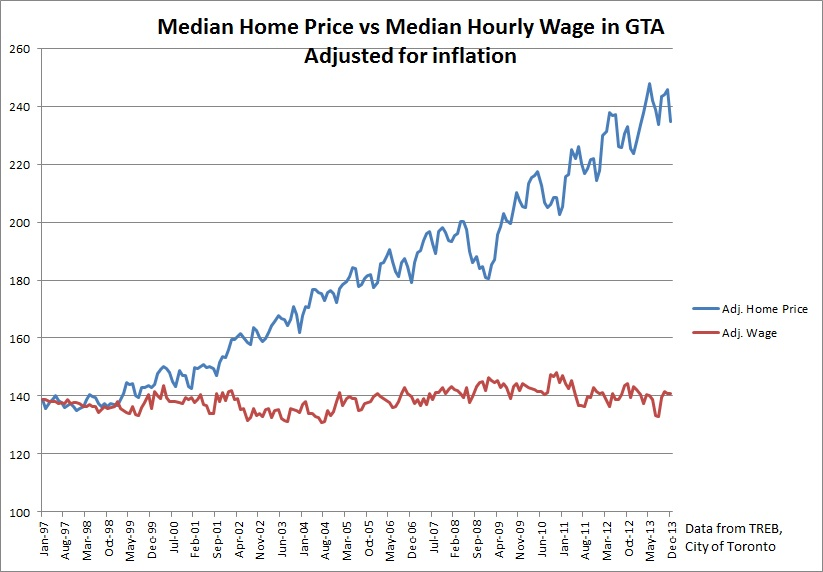 median home price in toronto versus median hourly wage