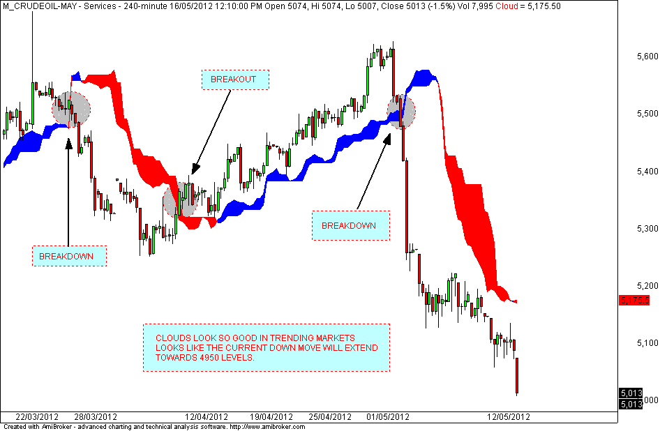 Mcx crude oil trading strategy