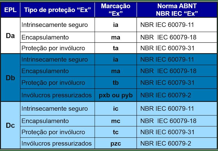 """EPL - Relação entre os tipos de proteção """"Ex"""" e 'EPL' para poeiras combustíveis."""