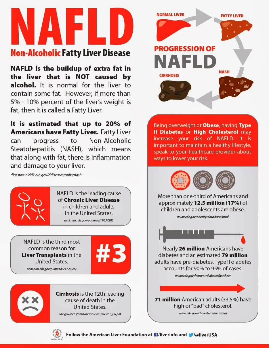 how to avoid liver disease