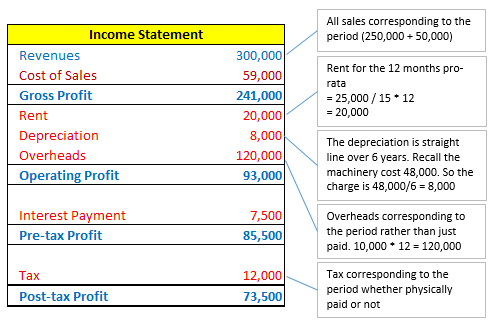 constructing the statement of cash flow An appropriate method to prepare a common-size cash flow statement is to show each line item on the cash flow statement as a percentage of net revenue an alternative way to prepare a statement of cash flows is to show each item of cash inflow as a percentage of total inflows and each item of cash outflows as a percentage of total.