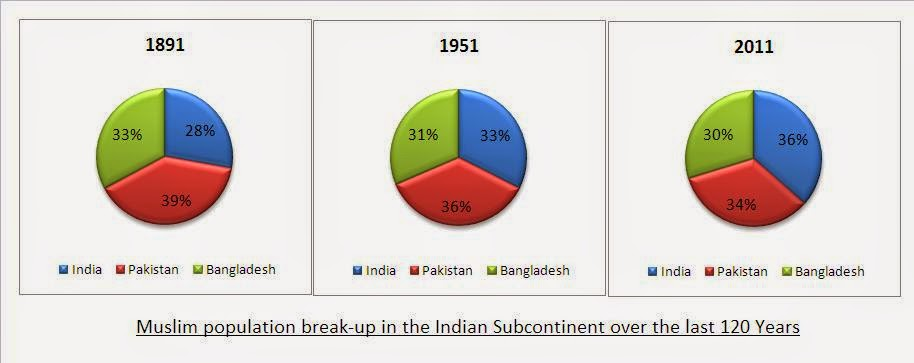 Disturbing Facts about Indian Sub-continent - Pakistan Within India