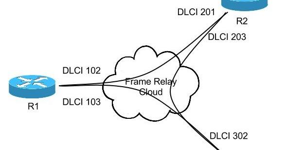 linha privada  ddr  e1  u0026 cia  script b u00e1sico para frame relay