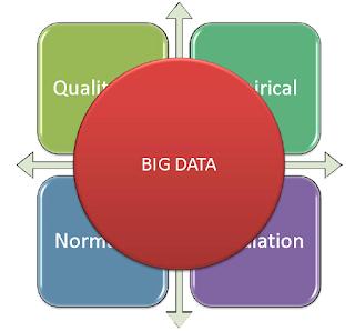 Big Data como um novo paradigma