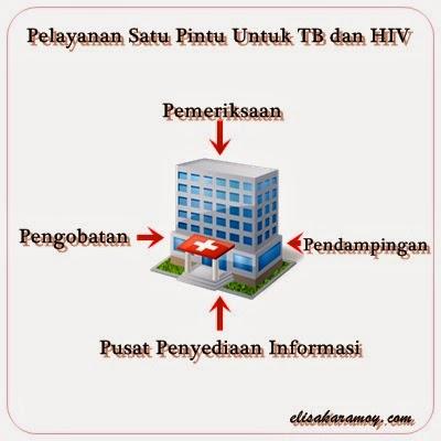 Pelayanan satu pintu TB dan HIV