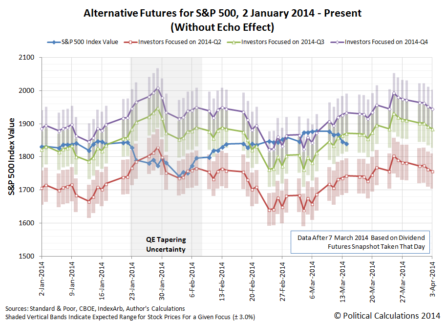 Alternative Futures for S&P 500 (Without Echo Effect), 2 January 2014 - 14 March 2014