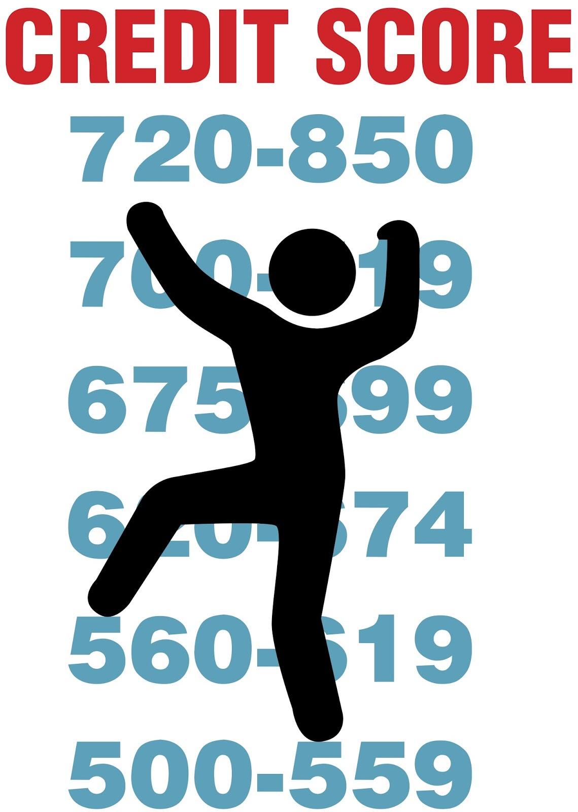 How To Do Cibil Score Calculation?