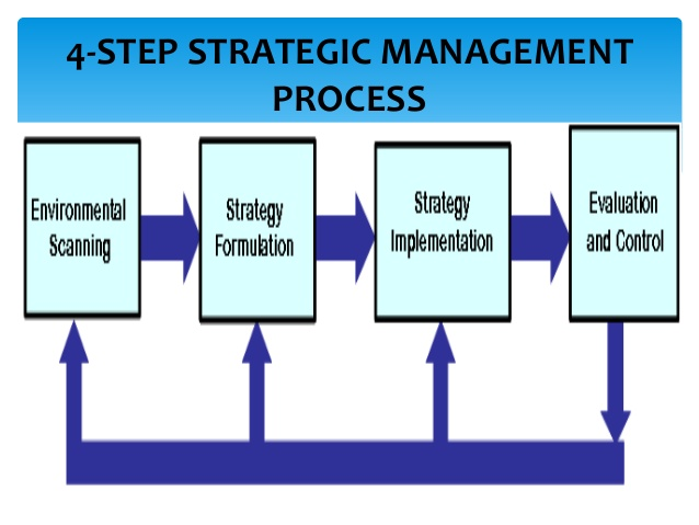 strategic management and the strategy process Conceptual and implementation activities in the strategic management process  and suggest  the strategy implementation process alone requires extraordinary .