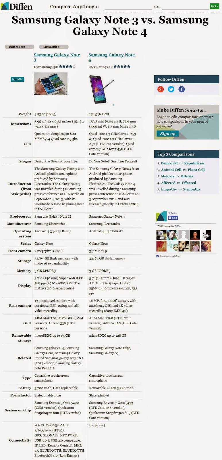 مقارنة بين Samsung Galaxy Note 4 و Samsung Galaxy Note 3