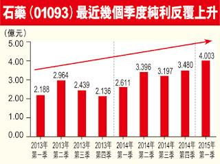 石藥集團 1093 2013年Q1 至 2013年Q1