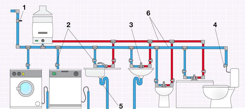 Instalaciones de la vivienda - Tuberia para agua ...
