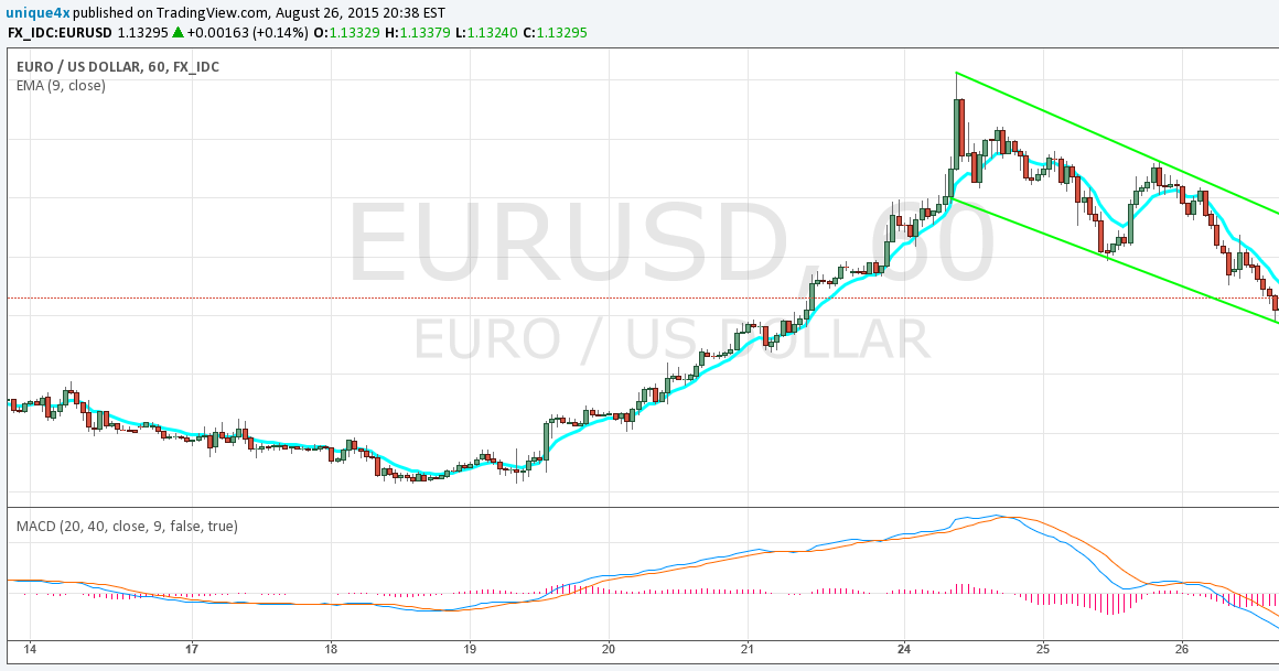 New Signal EUR/USD