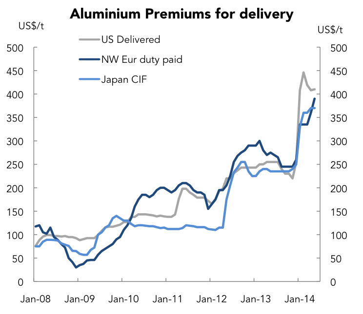 Tight supply likely to push aluminum premiums to record highs