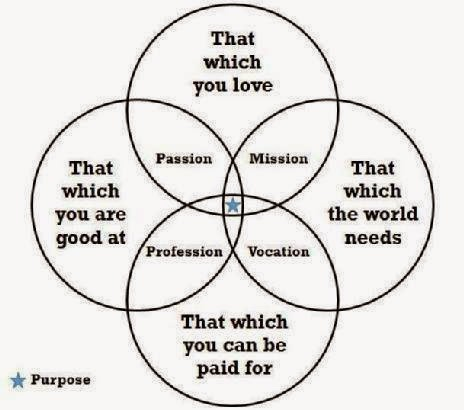 Venn Diagram Purpose Bliss Wiring Diagram