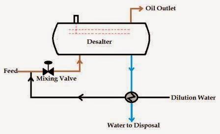 Proses Desalting Crude Oil- Desalter