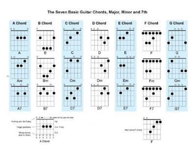Guitar Chords June 2011