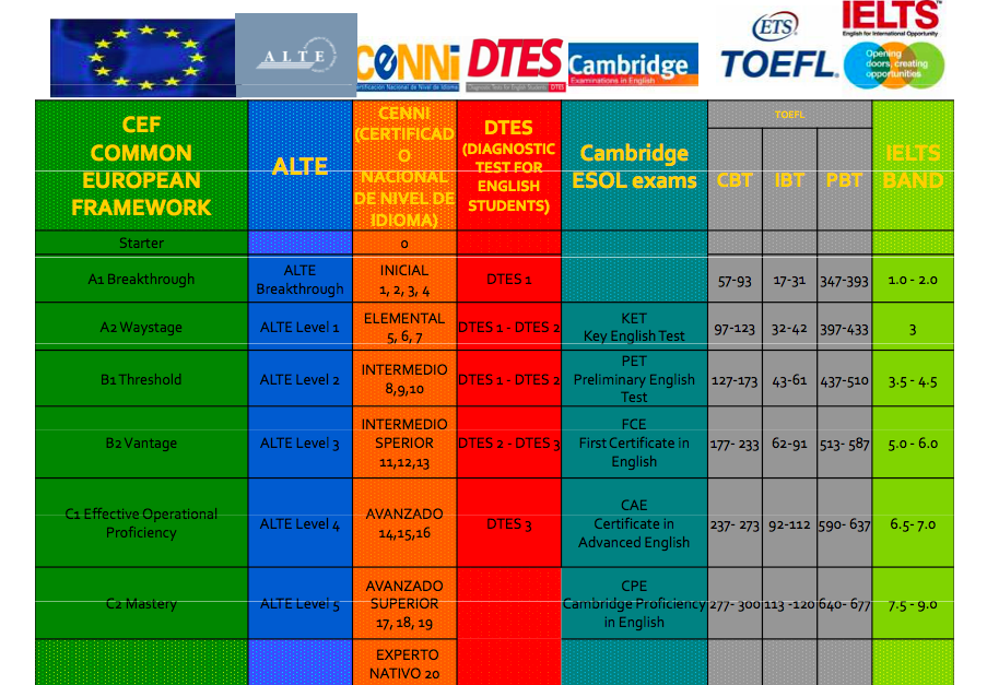 Conversion+Table+CEFR.png