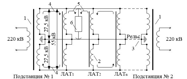 Принцип работы электрифицированного участка ж.д.