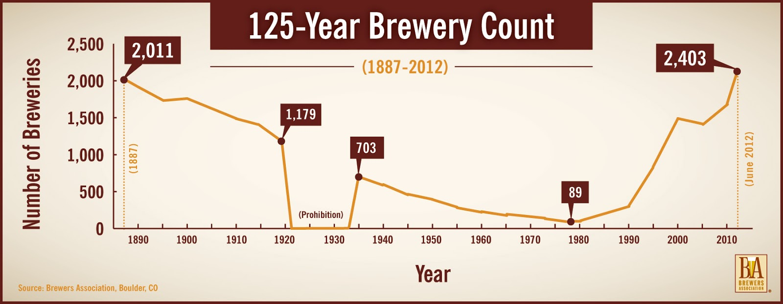 the american brewery pinch in the 70s and the subsequent explosion of microbrews graphic brewer s association