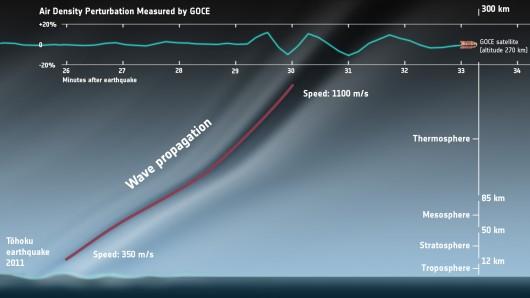 Impak gempa bumi di Jepun yang dikesan oleh satelit GOCE. (Kredit gambar: ESA)