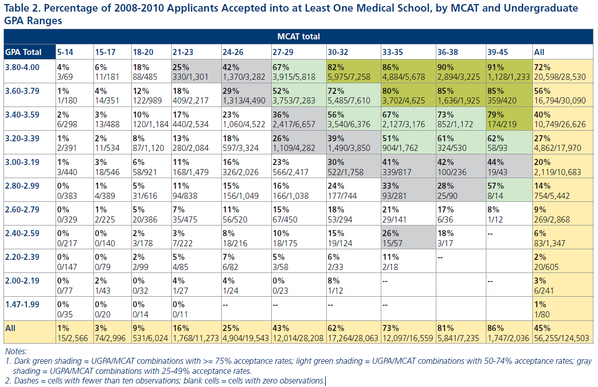 mcat essay scoring scale A similar test, the medical colleges admission test (mcat) is used for selection by north american medical schools [2] applicants are eligible to sit in the for written communications, each writing task is scored on a scale of one to ten by three independent raters a fourth rater is used if any two of the.