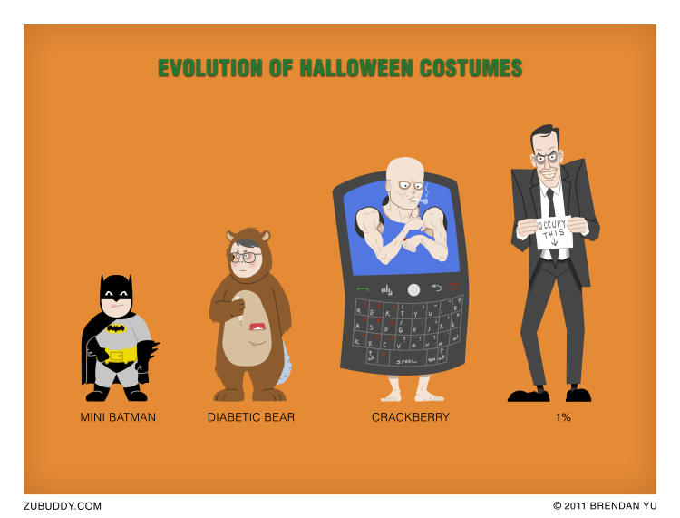 Evolution of Halloween Costumes