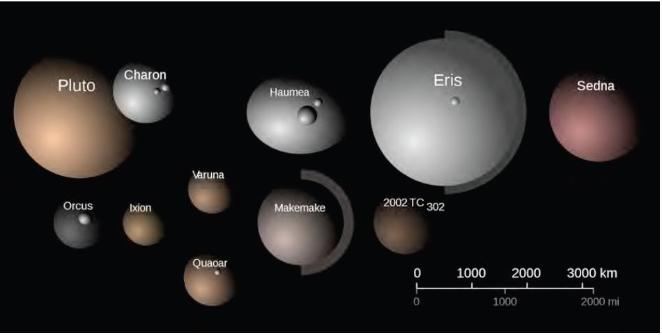 Dwarf Planets of Our Solar System Infographic  spacecom