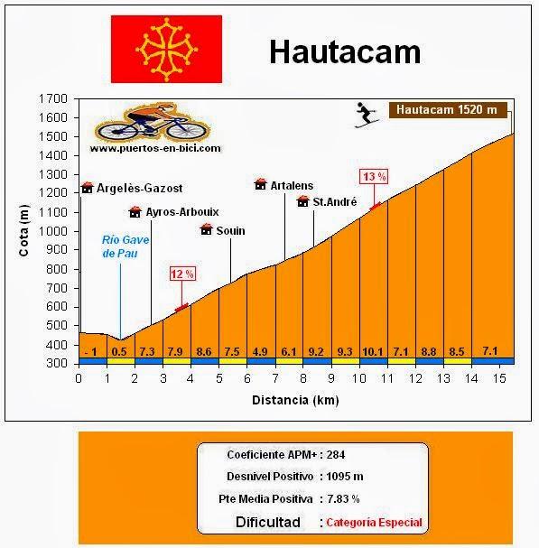 Altimetría Hautacam