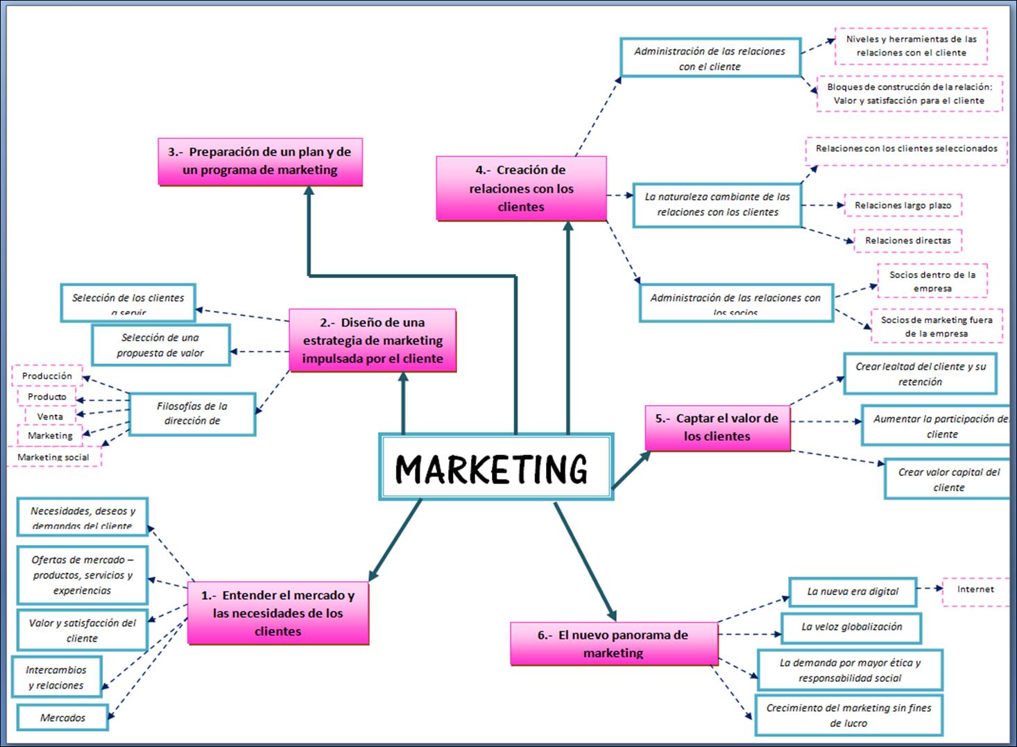funciones mercadotecnia: