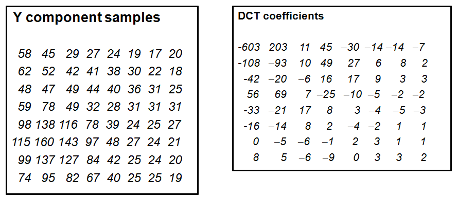 component samples, dct coefficients
