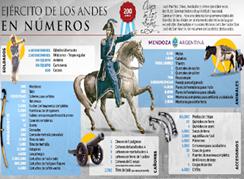 Bicentenario del Cruce de Los Andes