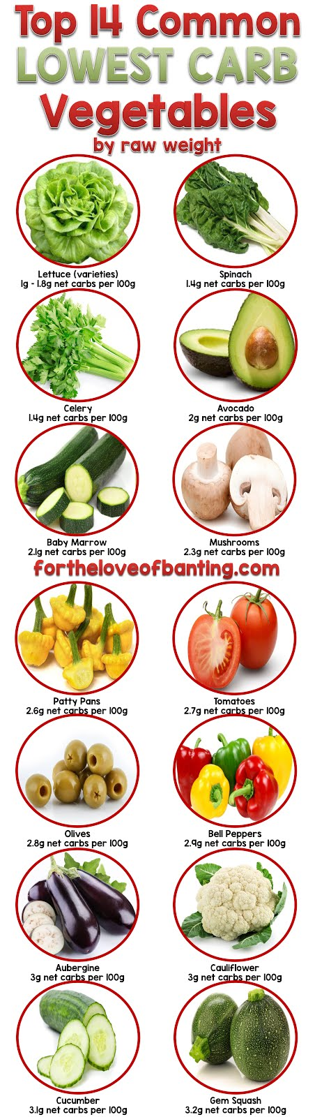 For The Love Of Banting Top 14 Lowest Carb Vegetables