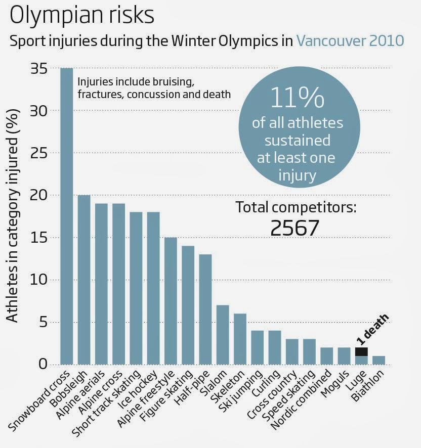 vicious and dangerous sports the olympic Vicious and dangerous sports should be banned by law when you think of the tremendous technological progress we have made, it's amazing how little we have developed in other respects.