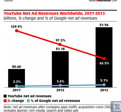 Youtube  accounts for 5% of Google net revenues