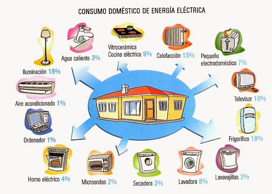Ahorra energ a por qu es importante ahorrar energ a - Que podemos hacer para ahorrar agua ...