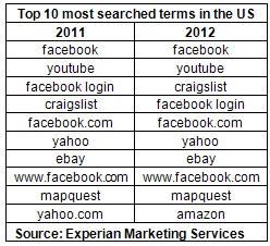 Top Ten Search Terms 2012