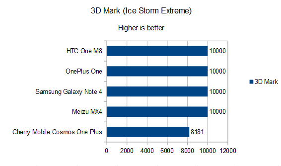 Cherry Mobile Cosmos One Plus 3D Mark Ice Storm
