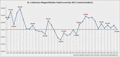 niagara average income, niagara and st catharines median income